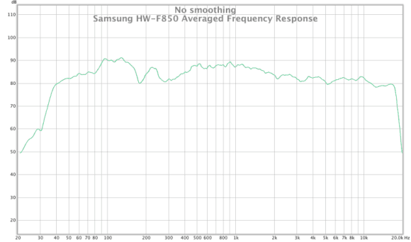 samsung hw-f850 averaged frequency response