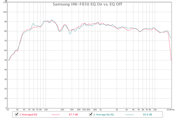 samsung hw-f850 averaged frequency response eq on vs eq off