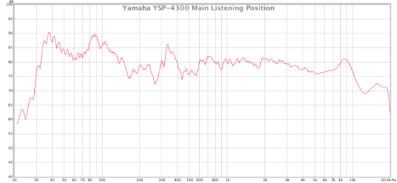main listening position yamaha ysp-4300