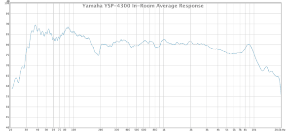 yamaha ysp-4300 in-room average response