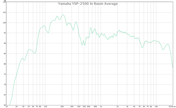 yamaha ysp-2500 in room average corrected sub